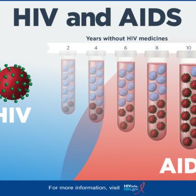Human Immunodeficiency Infection (HIV) Virus   World Solution